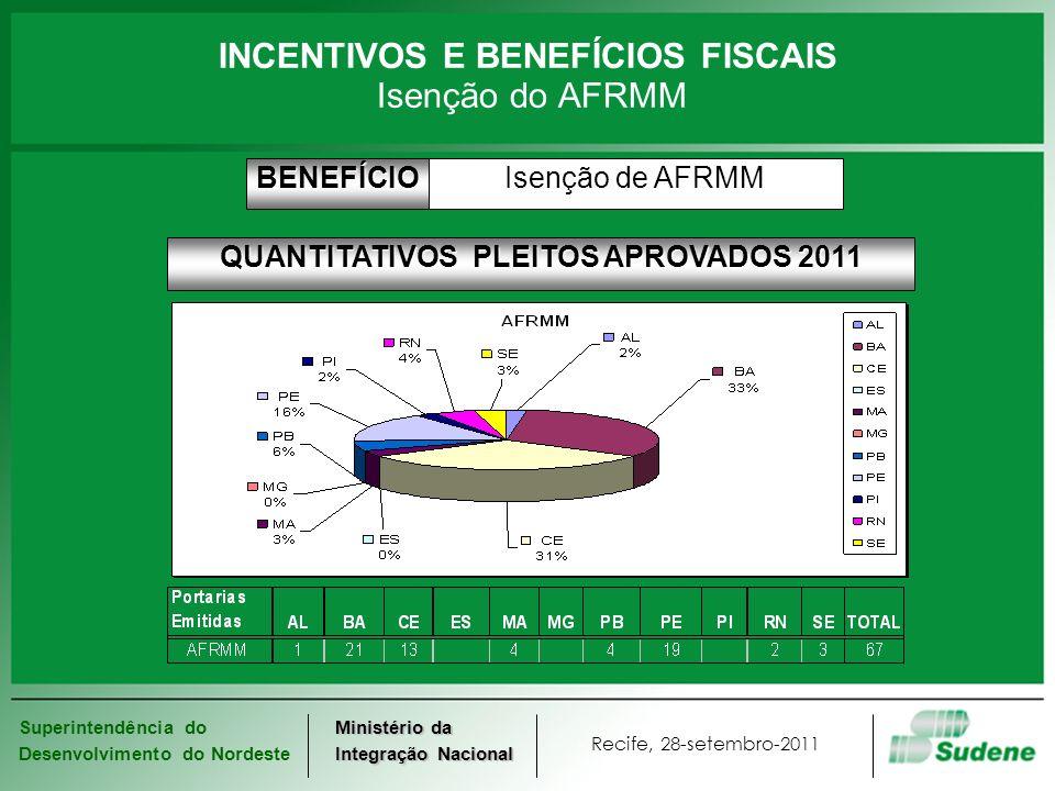 INCENTIVOS E BENEFÍCIOS FISCAIS Isenção do AFRMM
