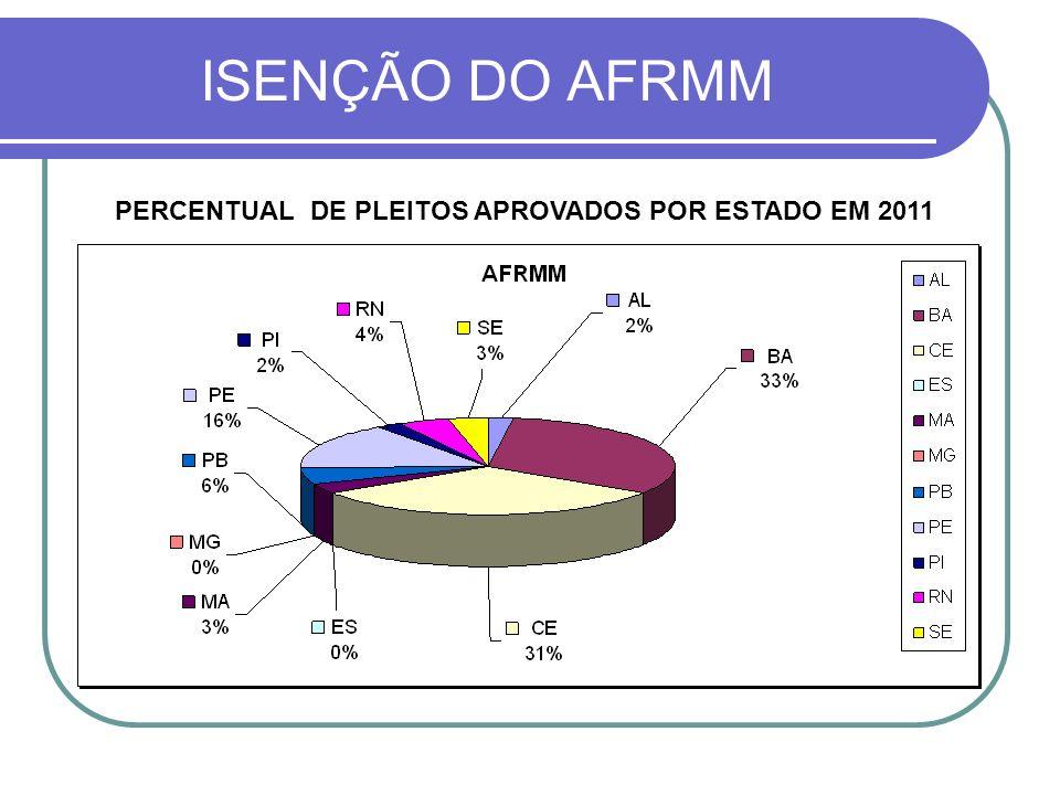 ISENÇÃO DO AFRMM PERCENTUAL DE PLEITOS APROVADOS POR ESTADO EM 2011
