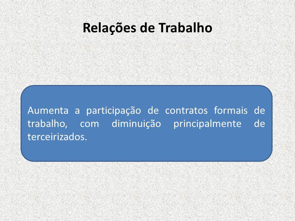 Relações de Trabalho Aumenta a participação de contratos formais de trabalho, com diminuição principalmente de terceirizados.