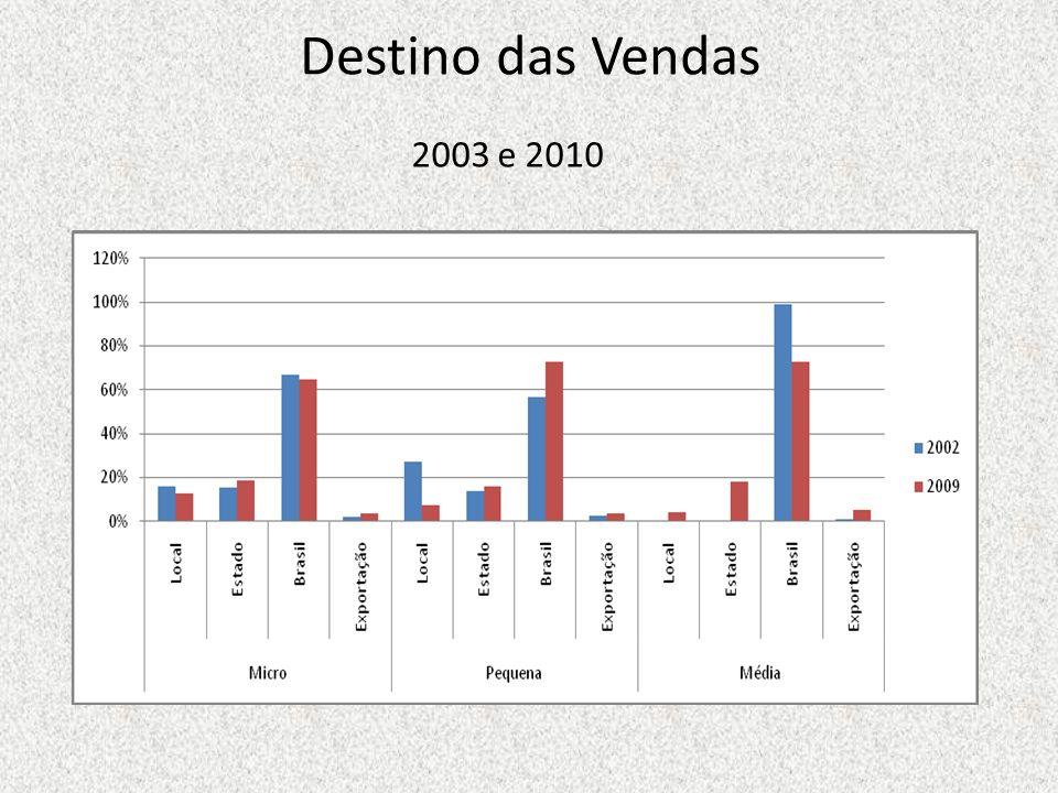 Destino das Vendas 2003 e 2010
