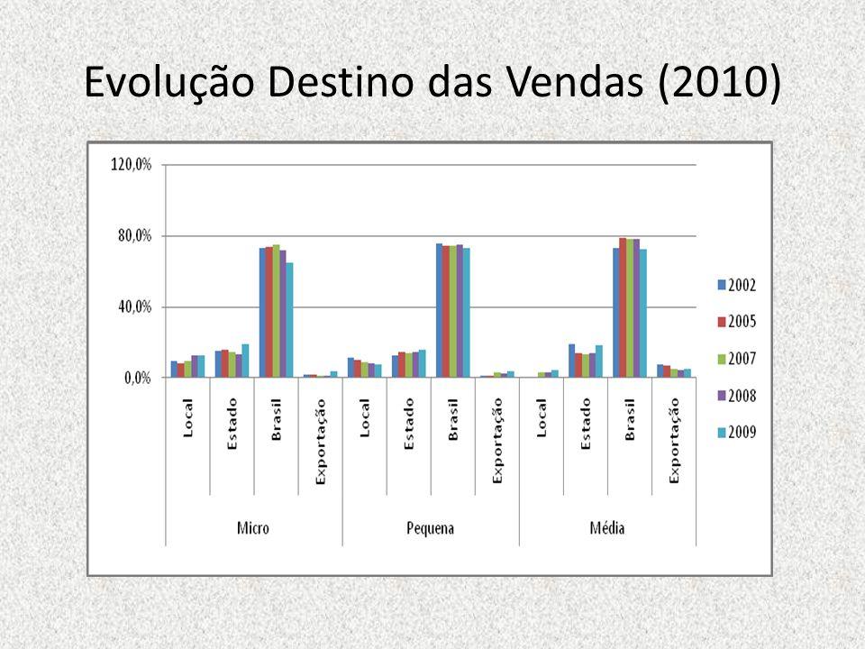 Evolução Destino das Vendas (2010)
