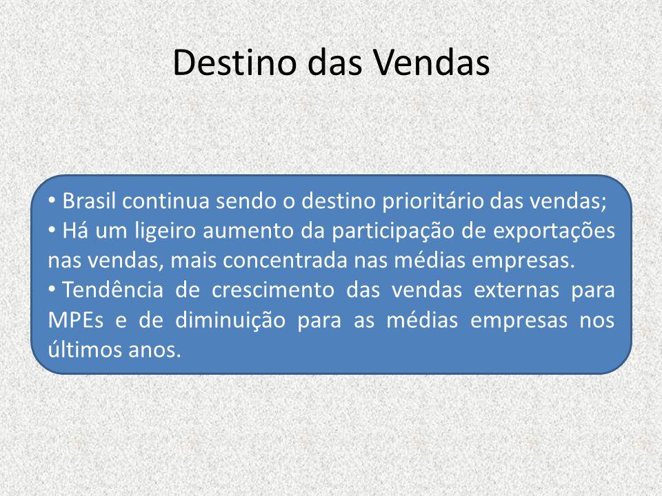 Destino das Vendas Brasil continua sendo o destino prioritário das vendas;