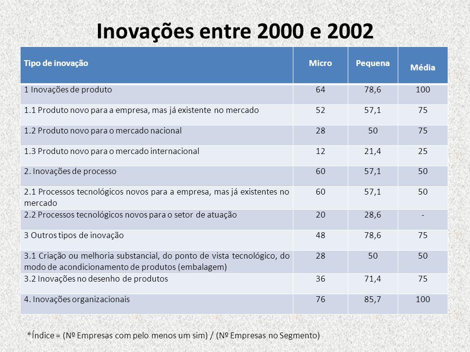 Inovações entre 2000 e 2002 Tipo de inovação Micro Pequena Média