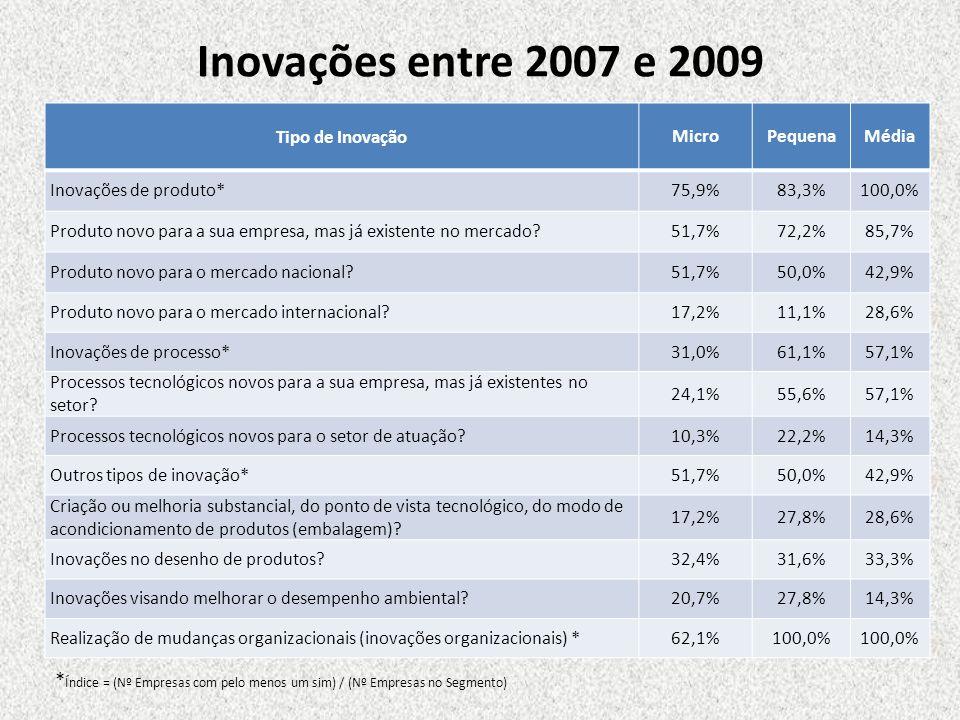 Inovações entre 2007 e 2009 Tipo de Inovação. Micro. Pequena. Média. Inovações de produto* 75,9%