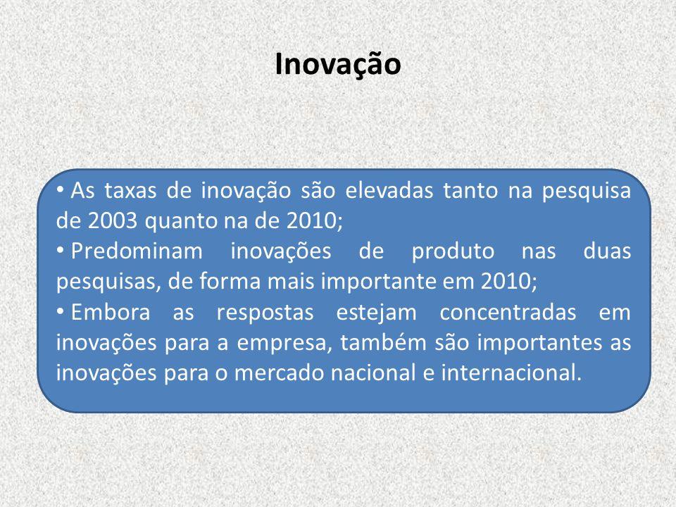 Inovação As taxas de inovação são elevadas tanto na pesquisa de 2003 quanto na de 2010;