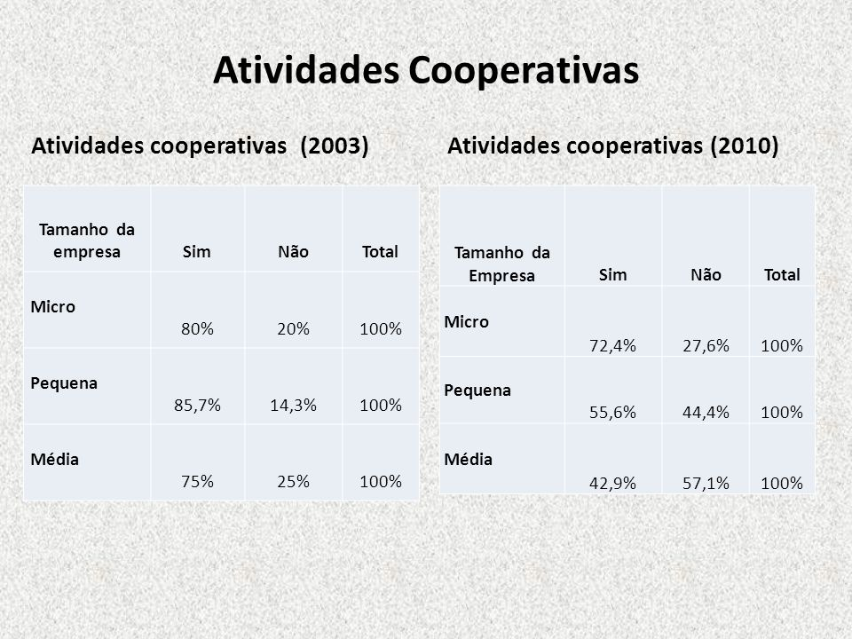 Atividades Cooperativas