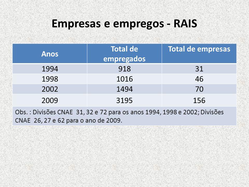 Empresas e empregos - RAIS