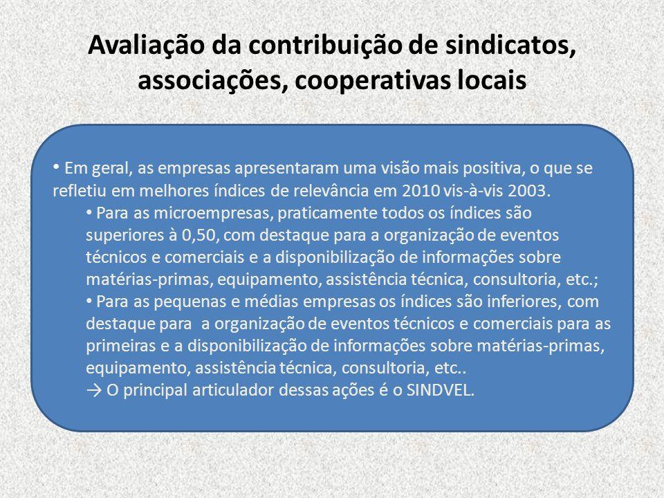 Avaliação da contribuição de sindicatos, associações, cooperativas locais