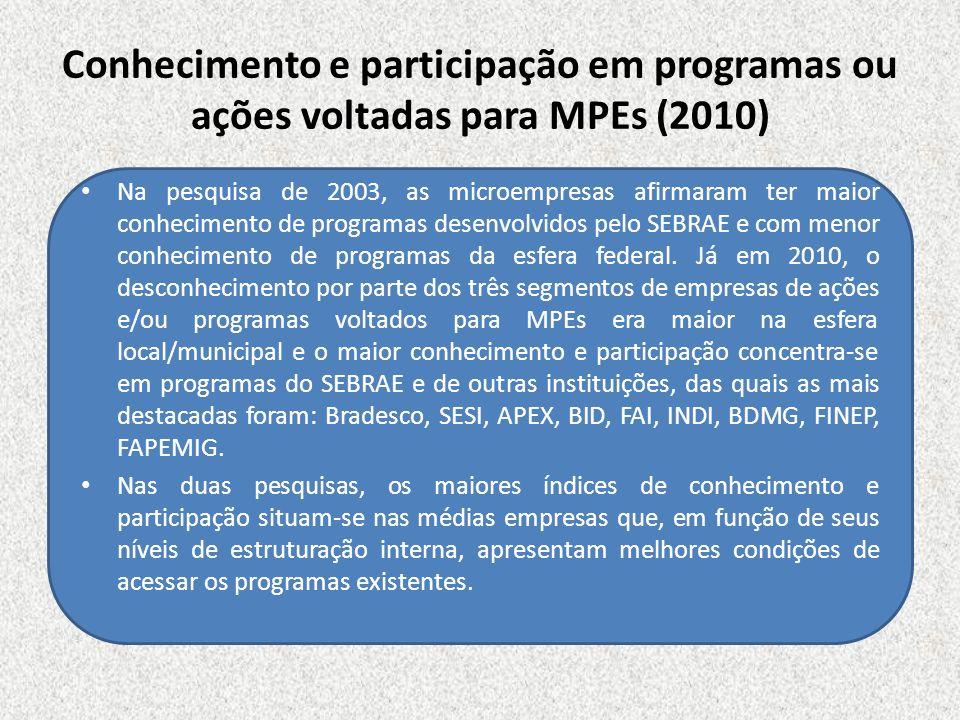 Conhecimento e participação em programas ou ações voltadas para MPEs (2010)