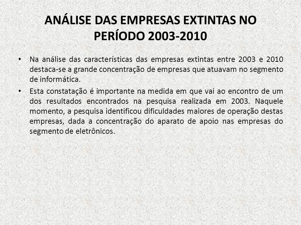 ANÁLISE DAS EMPRESAS EXTINTAS NO PERÍODO 2003-2010