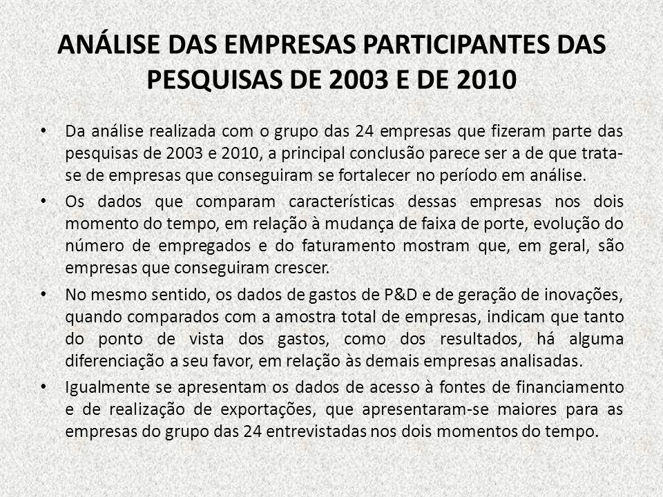 ANÁLISE DAS EMPRESAS PARTICIPANTES DAS PESQUISAS DE 2003 E DE 2010