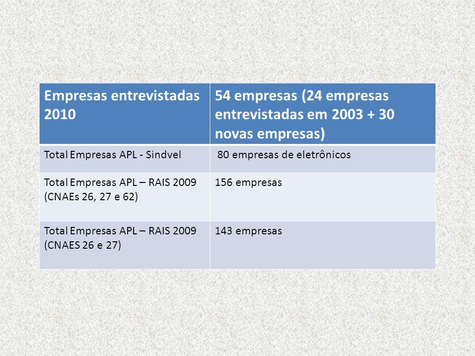Empresas entrevistadas 2010