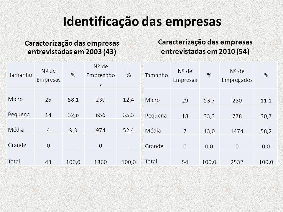 Identificação das empresas