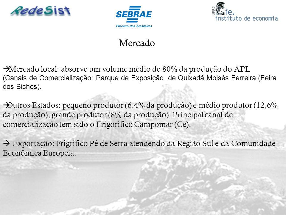 Mercado Mercado local: absorve um volume médio de 80% da produção do APL.