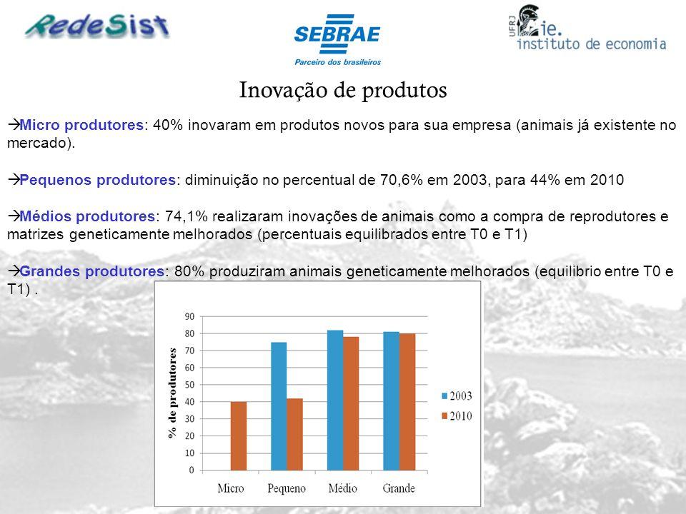 Inovação de produtosMicro produtores: 40% inovaram em produtos novos para sua empresa (animais já existente no mercado).