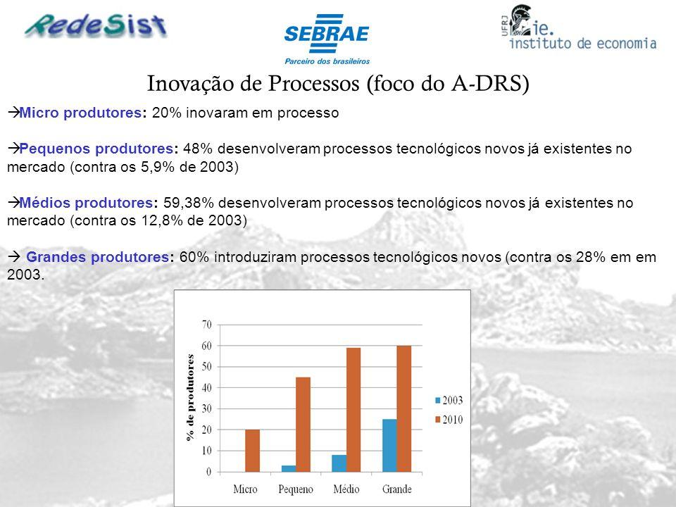 Inovação de Processos (foco do A-DRS)