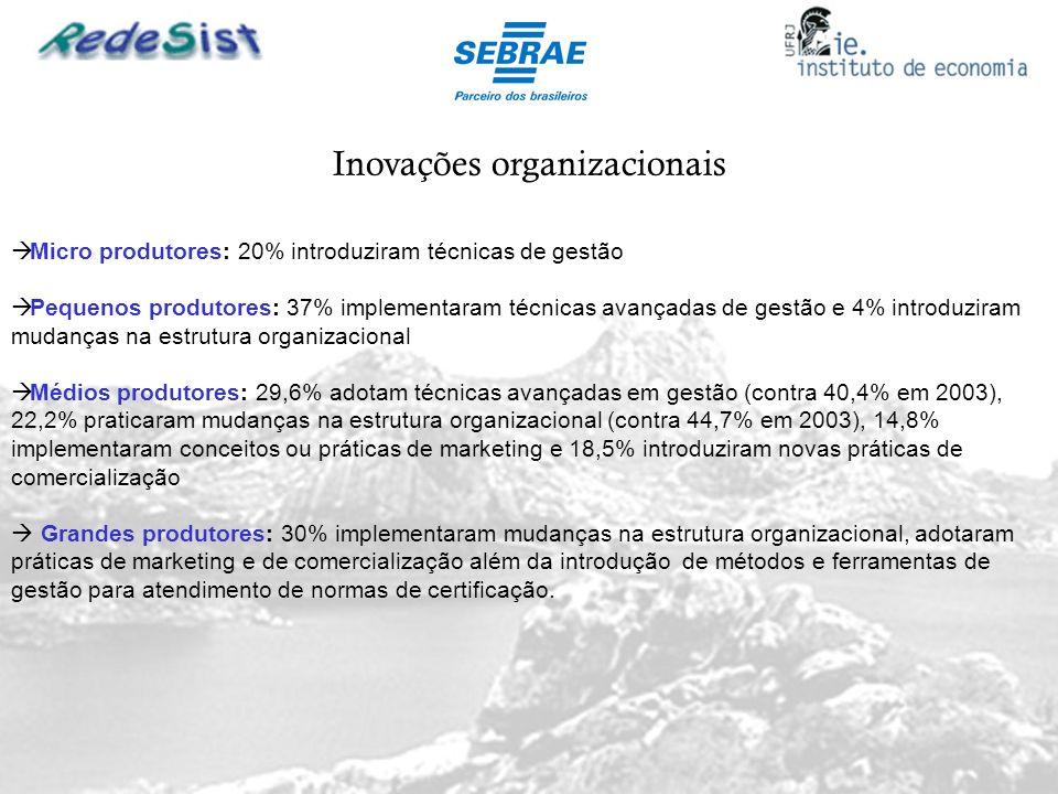 Inovações organizacionais