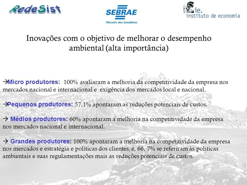 Inovações com o objetivo de melhorar o desempenho ambiental (alta importância)