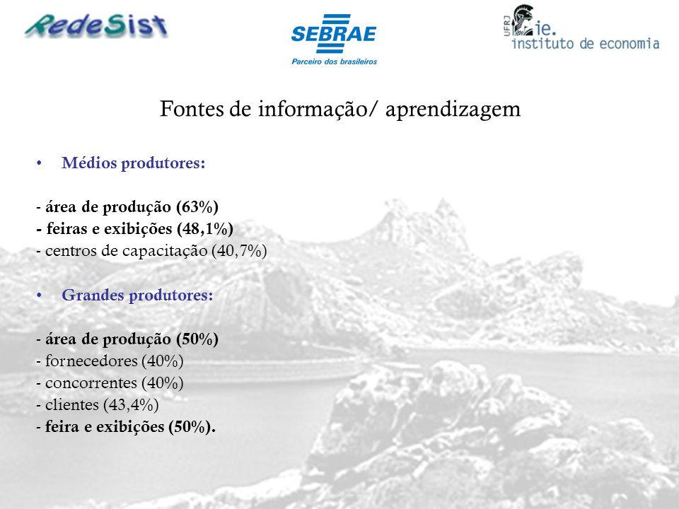 Fontes de informação/ aprendizagem