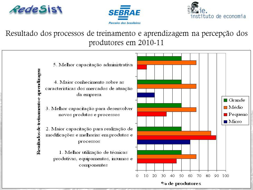 Resultado dos processos de treinamento e aprendizagem na percepção dos produtores em 2010-11