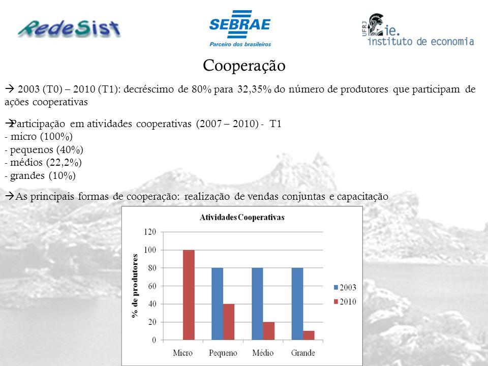 Cooperação 2003 (T0) – 2010 (T1): decréscimo de 80% para 32,35% do número de produtores que participam de ações cooperativas.
