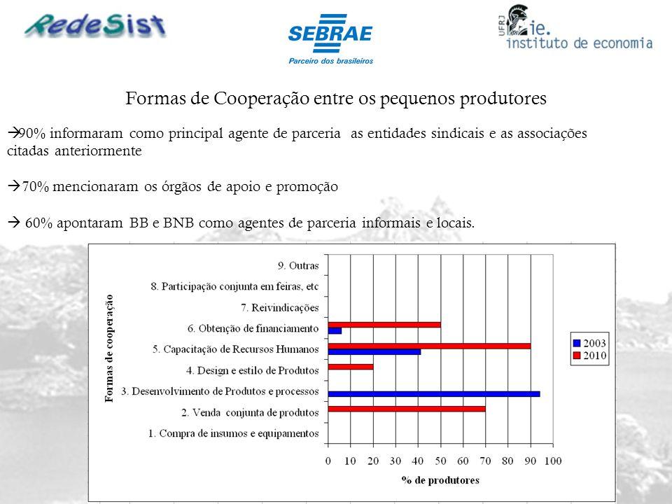 Formas de Cooperação entre os pequenos produtores