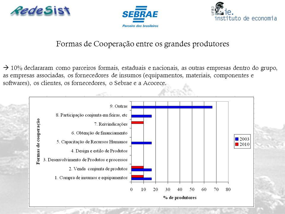 Formas de Cooperação entre os grandes produtores