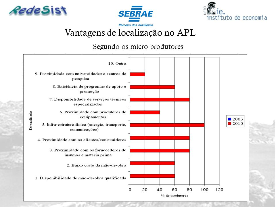 Vantagens de localização no APL