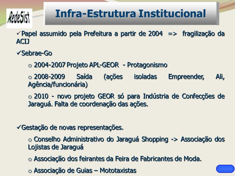 Infra-Estrutura Institucional