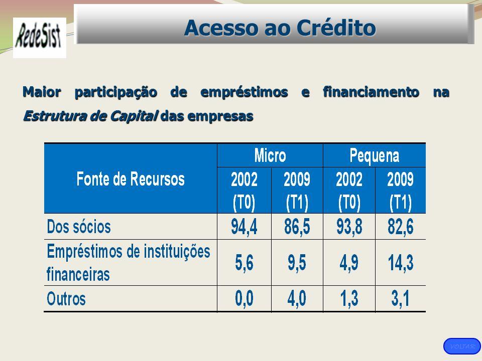 Acesso ao Crédito Maior participação de empréstimos e financiamento na Estrutura de Capital das empresas.