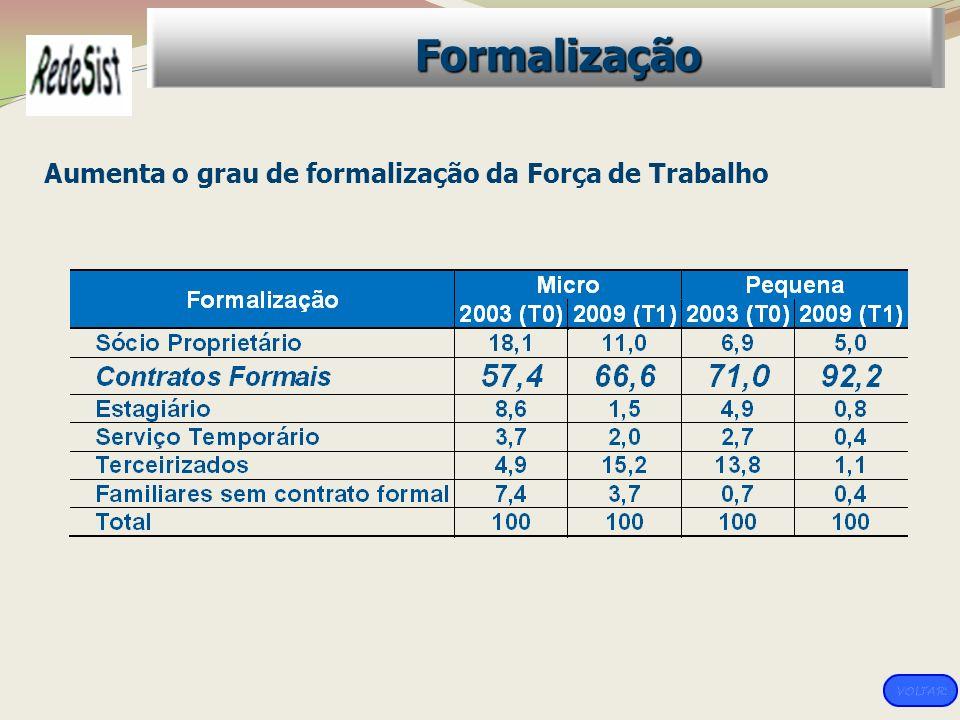 Formalização Aumenta o grau de formalização da Força de Trabalho