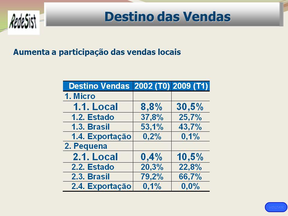 Destino das Vendas Aumenta a participação das vendas locais