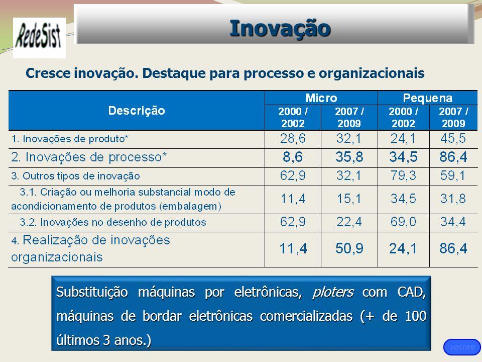 Inovação Cresce inovação. Destaque para processo e organizacionais