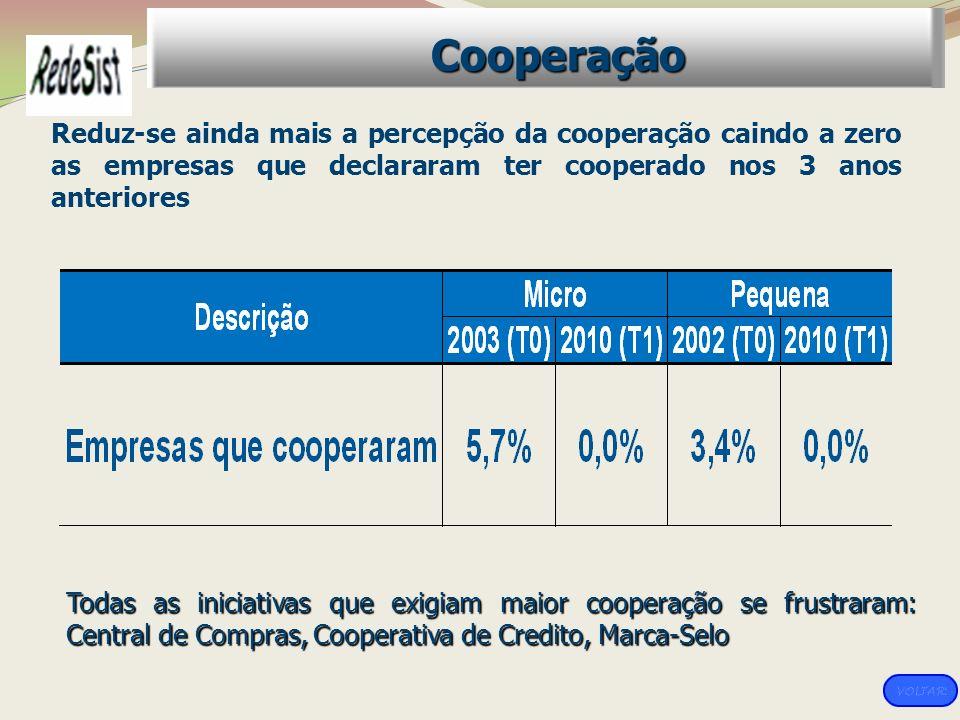 Cooperação Reduz-se ainda mais a percepção da cooperação caindo a zero as empresas que declararam ter cooperado nos 3 anos anteriores.
