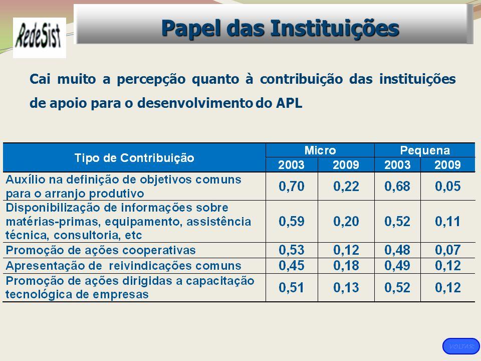 Papel das Instituições