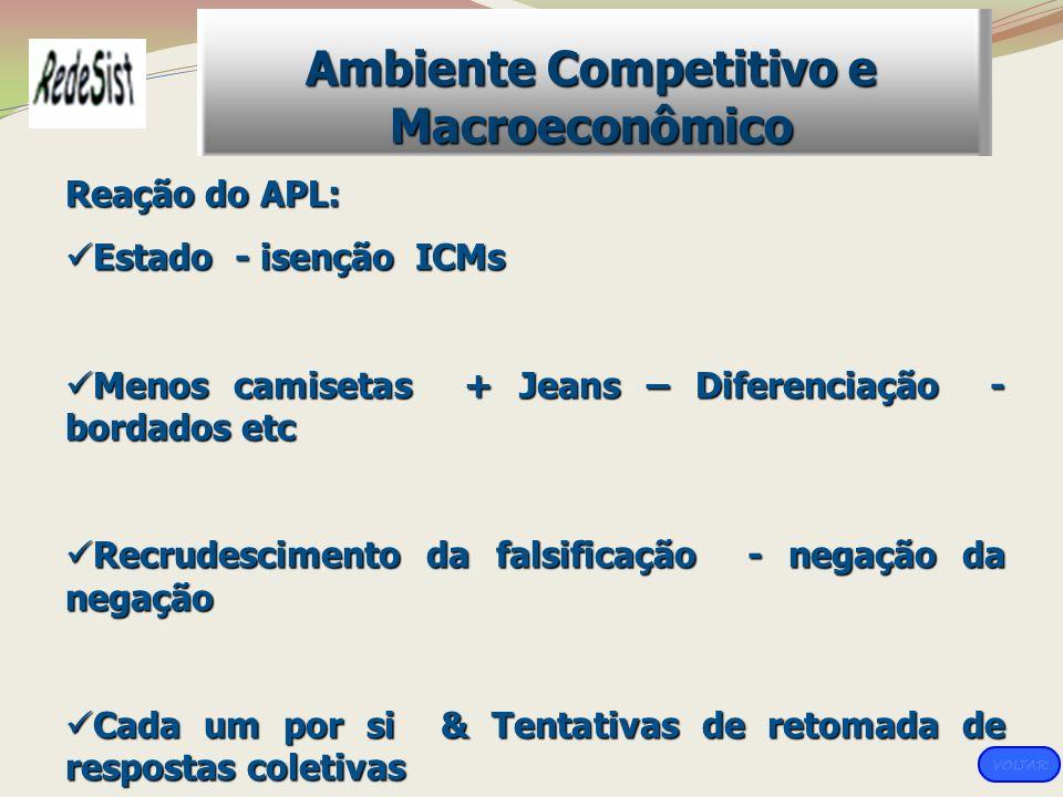 Ambiente Competitivo e Macroeconômico