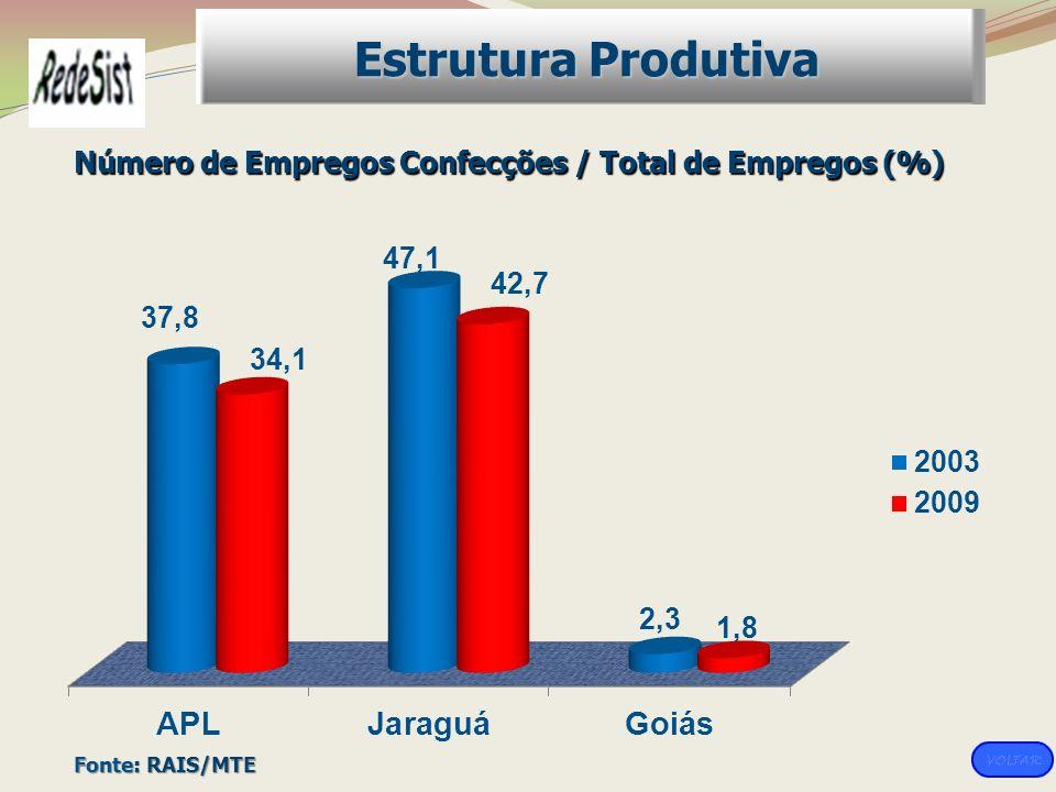 Número de Empregos Confecções / Total de Empregos (%)