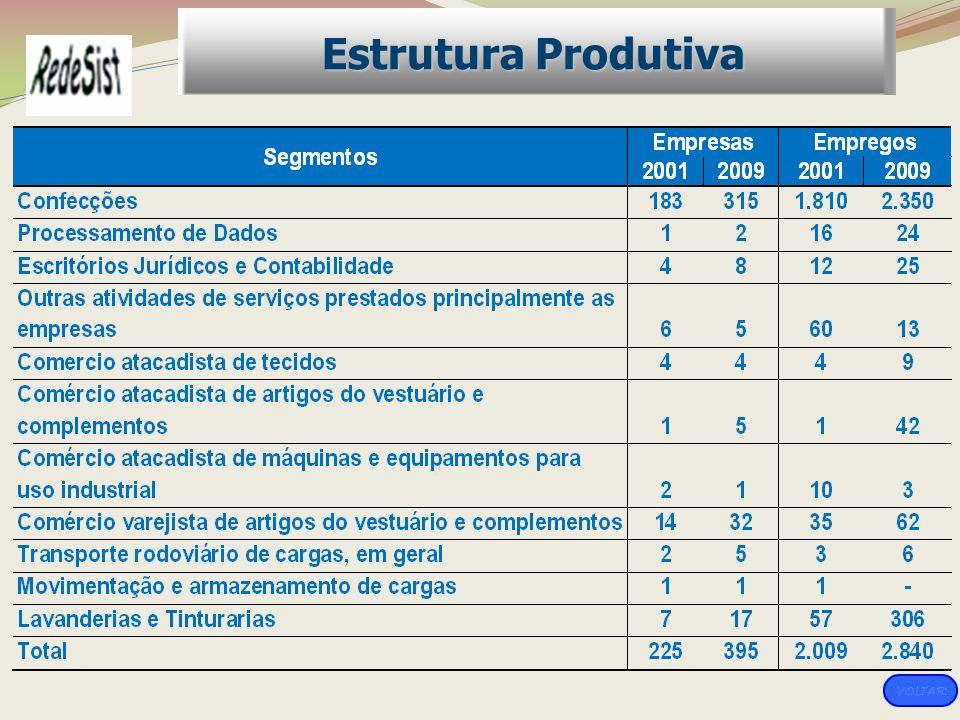 Estrutura Produtiva