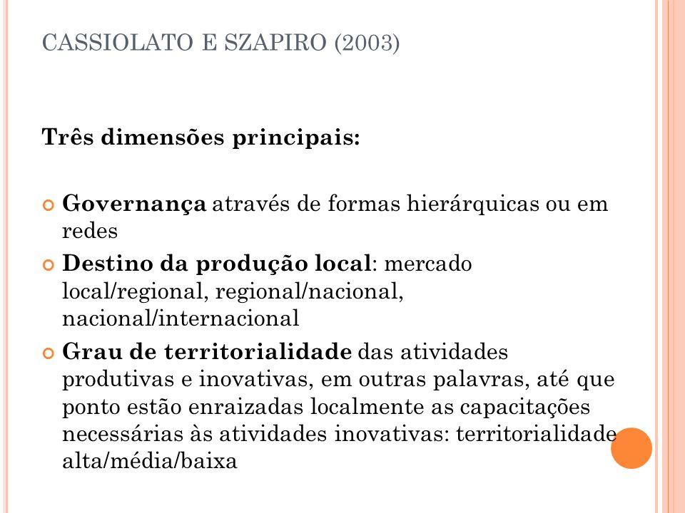 CASSIOLATO E SZAPIRO (2003)