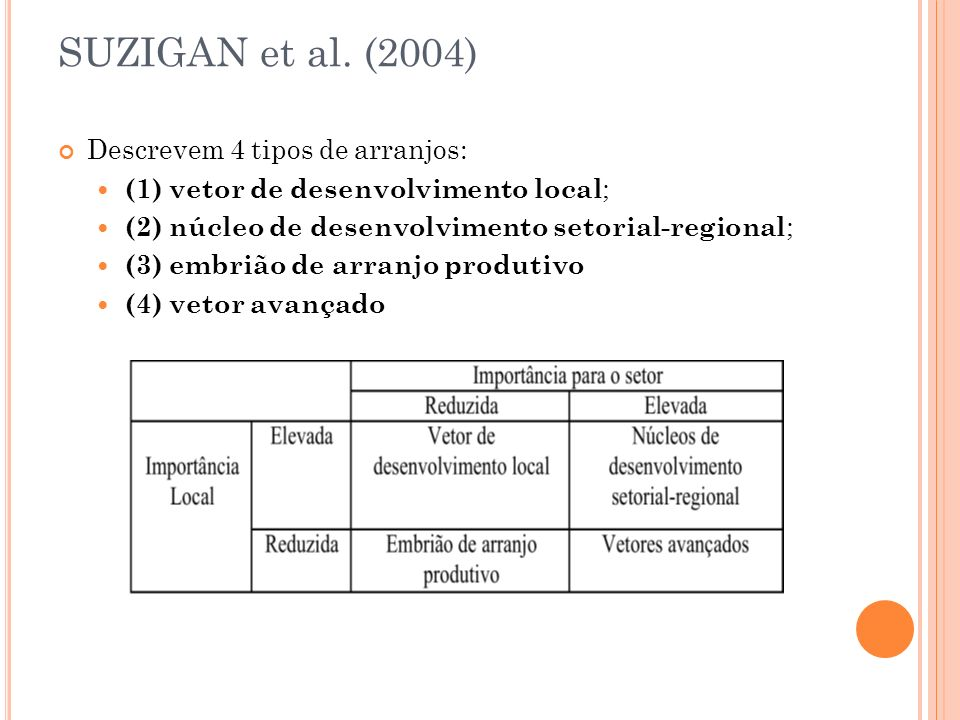 SUZIGAN et al. (2004) Descrevem 4 tipos de arranjos: