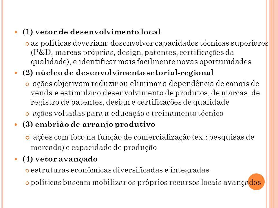 (1) vetor de desenvolvimento local