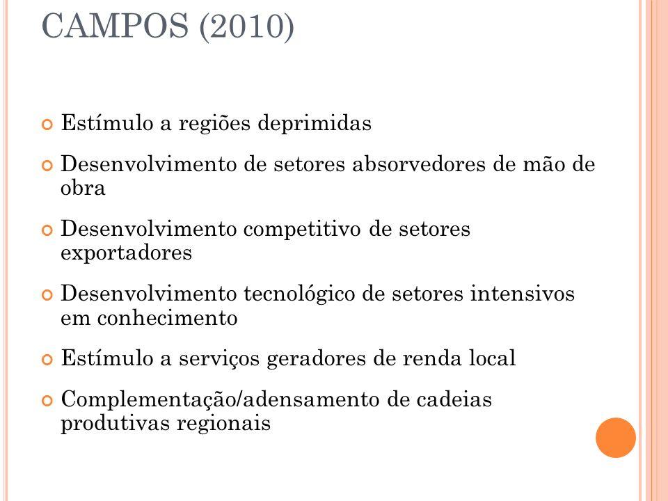 CAMPOS (2010) Estímulo a regiões deprimidas