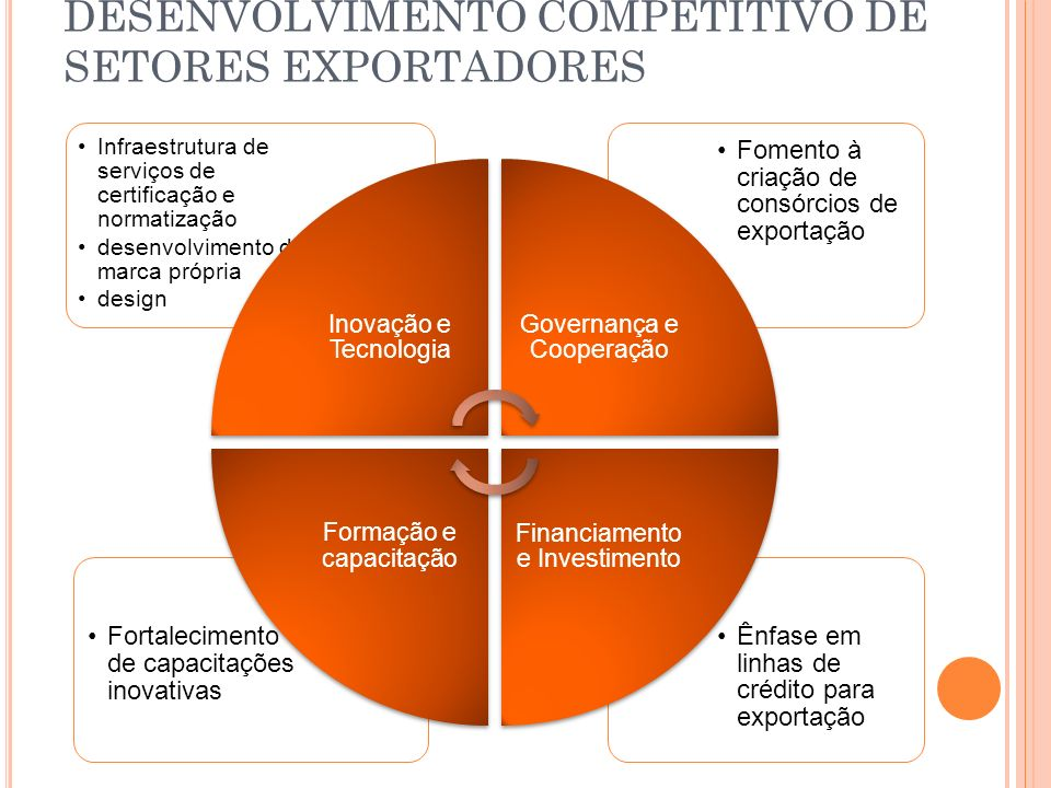 DESENVOLVIMENTO COMPETITIVO DE SETORES EXPORTADORES