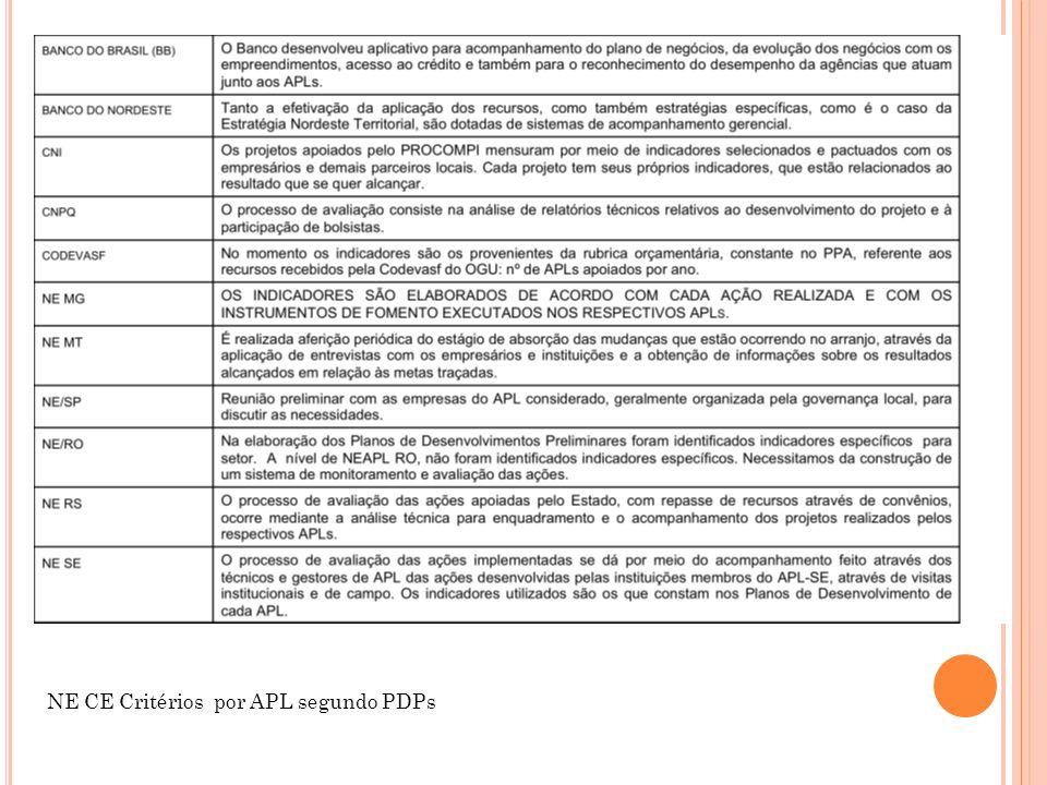 NE CE Critérios por APL segundo PDPs