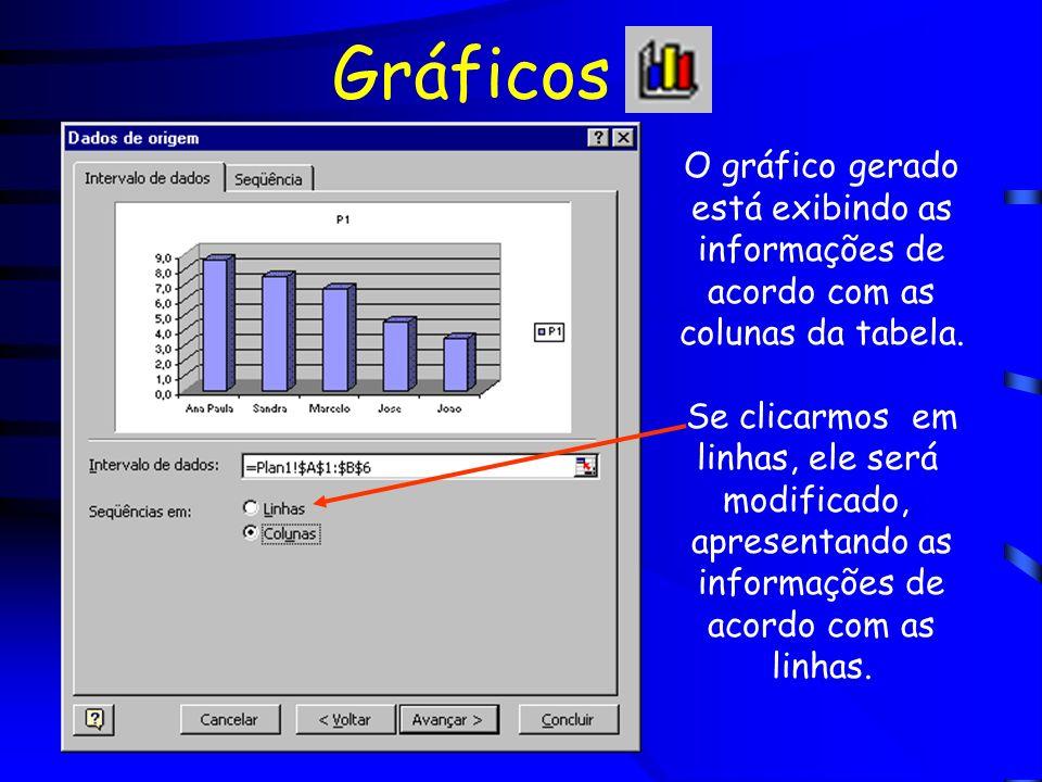 Gráficos O gráfico gerado está exibindo as informações de