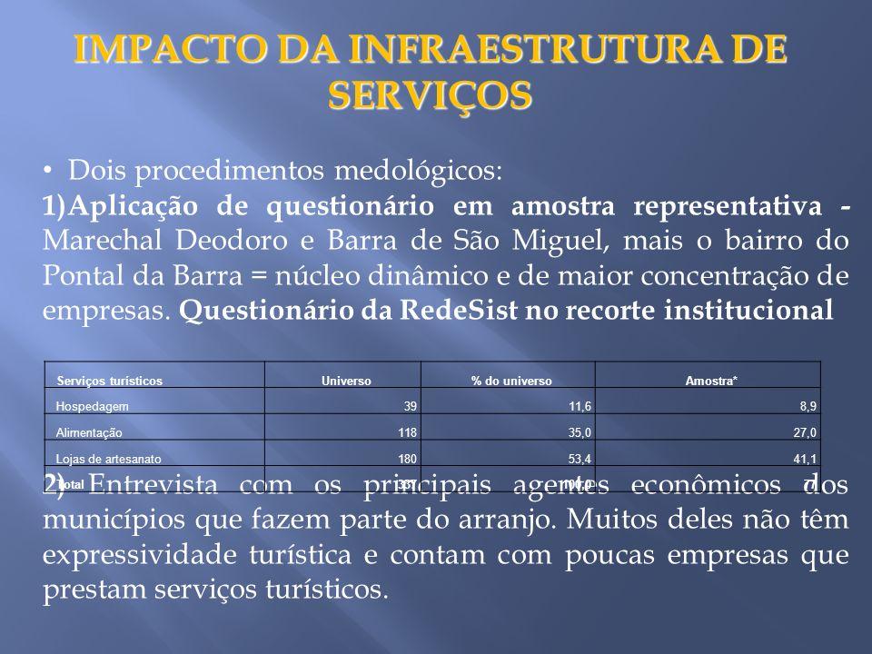 IMPACTO DA INFRAESTRUTURA DE SERVIÇOS
