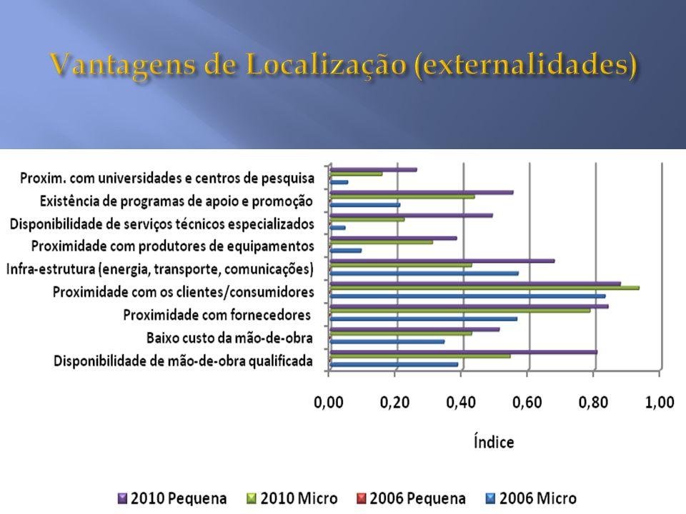 Vantagens de Localização (externalidades)