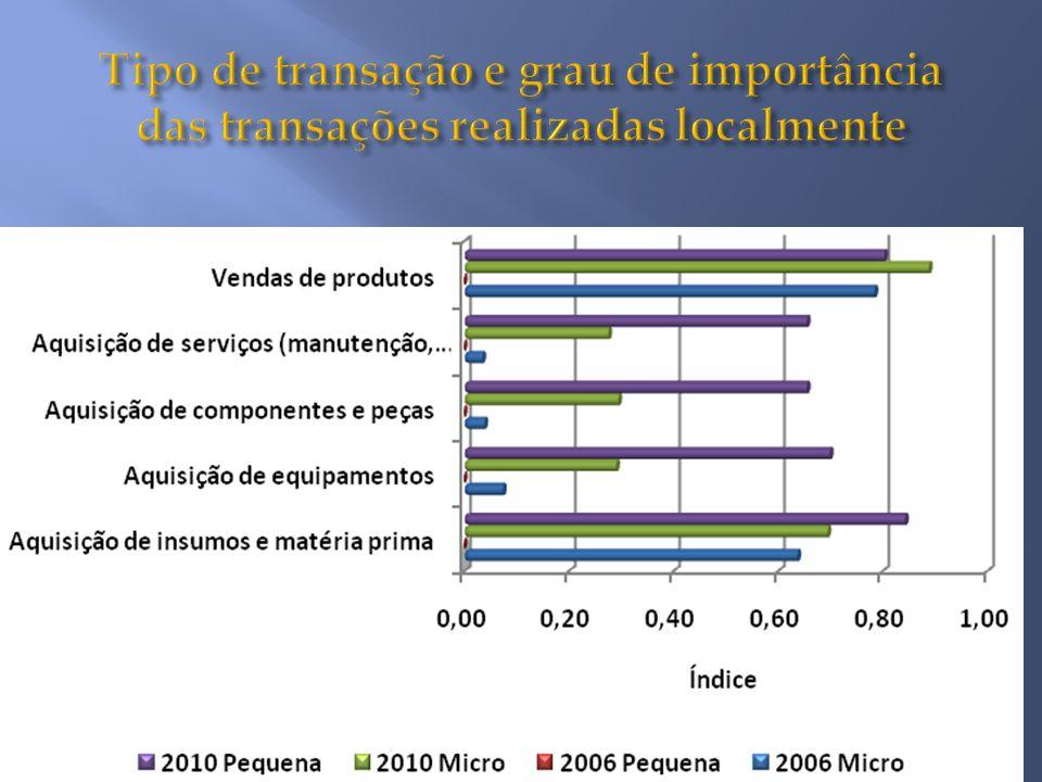 Tipo de transação e grau de importância das transações realizadas localmente