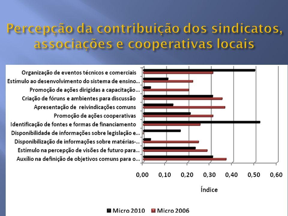 Percepção da contribuição dos sindicatos, associações e cooperativas locais