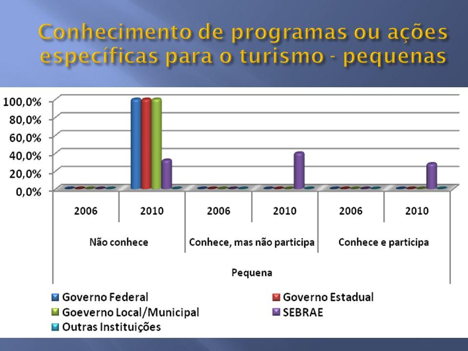 Conhecimento de programas ou ações específicas para o turismo - pequenas